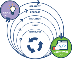 agile-diagram-blue-250x206-1
