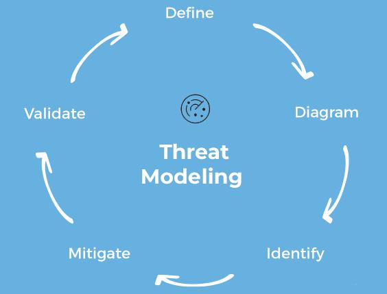 ThreatModelling-3