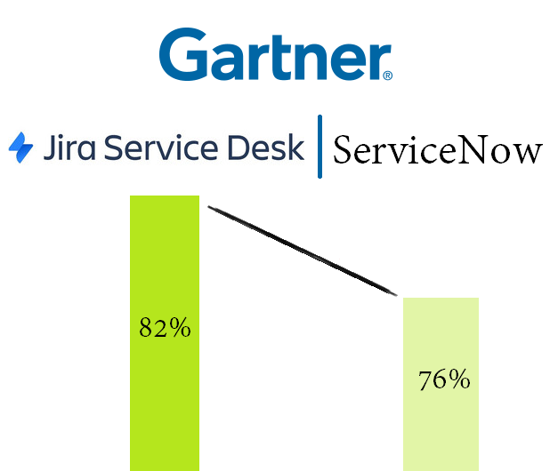The Proof Is In The Gartner Report